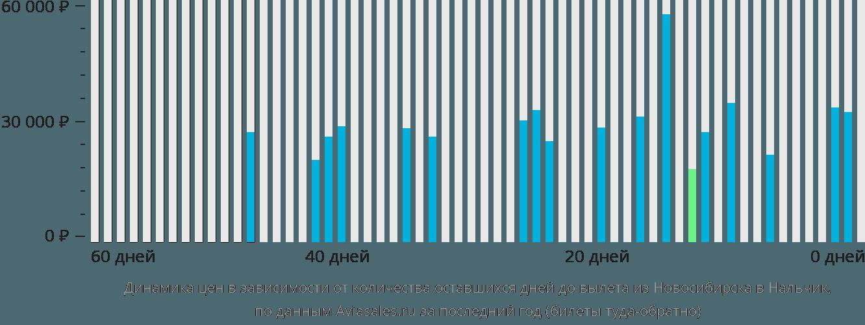 Динамика цен в зависимости от количества оставшихся дней до вылета из Новосибирска в Нальчик