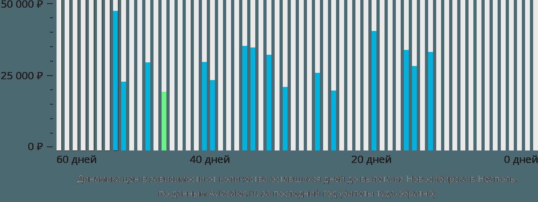 Динамика цен в зависимости от количества оставшихся дней до вылета из Новосибирска в Неаполь