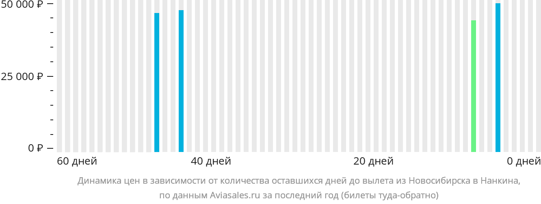 Динамика цен в зависимости от количества оставшихся дней до вылета из Новосибирска в Нанкина