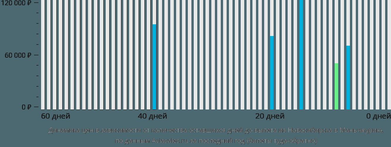Динамика цен в зависимости от количества оставшихся дней до вылета из Новосибирска в Маньчжурию