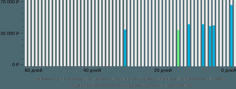 Динамика цен в зависимости от количества оставшихся дней до вылета из Новосибирска в Бодайбо