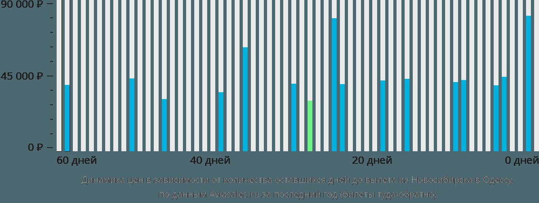 Динамика цен в зависимости от количества оставшихся дней до вылета из Новосибирска в Одессу