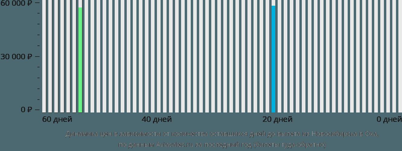 Динамика цен в зависимости от количества оставшихся дней до вылета из Новосибирска в Оха