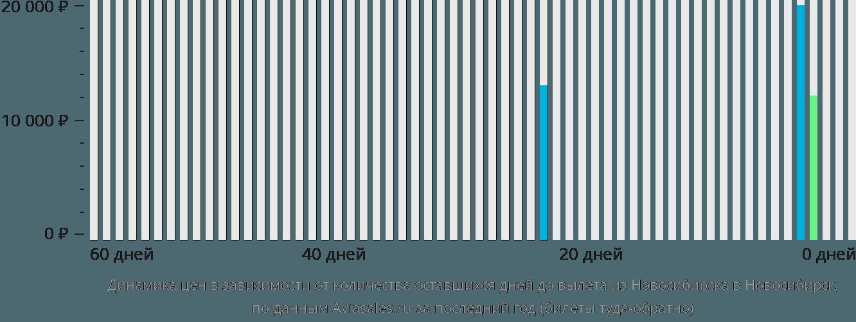 Динамика цен в зависимости от количества оставшихся дней до вылета из Новосибирска в Новосибирск