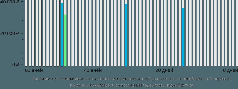 Динамика цен в зависимости от количества оставшихся дней до вылета из Новосибирска в Запорожье