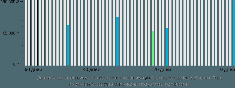 Динамика цен в зависимости от количества оставшихся дней до вылета из Новосибирска в Перт