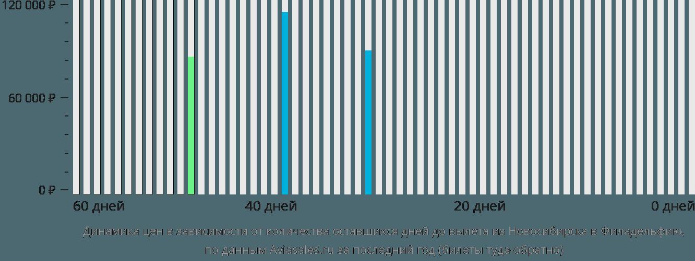Динамика цен в зависимости от количества оставшихся дней до вылета из Новосибирска в Филадельфию