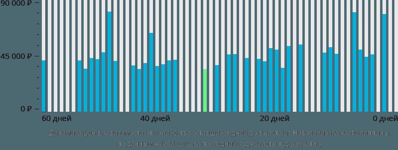 Динамика цен в зависимости от количества оставшихся дней до вылета из Новосибирска на Филиппины