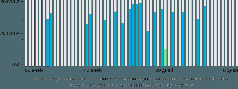 Динамика цен в зависимости от количества оставшихся дней до вылета из Новосибирска в Палермо