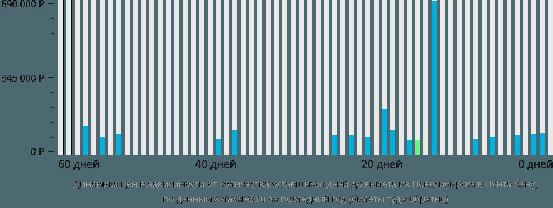 Динамика цен в зависимости от количества оставшихся дней до вылета из Новосибирска в Пунта-Кану