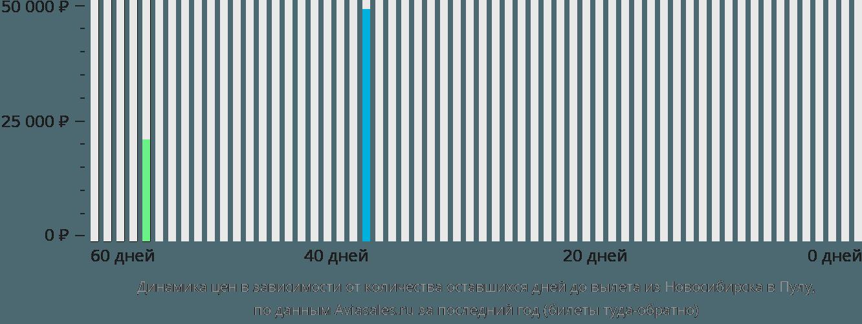 Динамика цен в зависимости от количества оставшихся дней до вылета из Новосибирска в Пулу