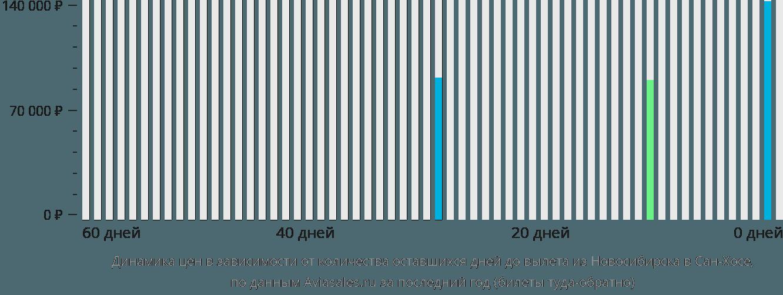 Динамика цен в зависимости от количества оставшихся дней до вылета из Новосибирска в Сан-Хосе