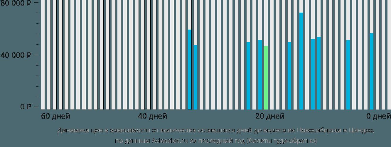 Динамика цен в зависимости от количества оставшихся дней до вылета из Новосибирска в Циндао