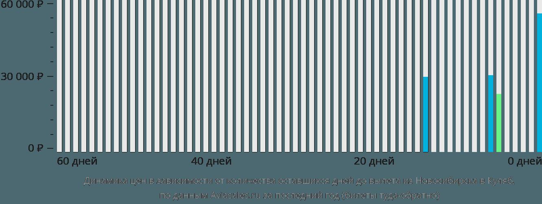 Динамика цен в зависимости от количества оставшихся дней до вылета из Новосибирска в Куляб