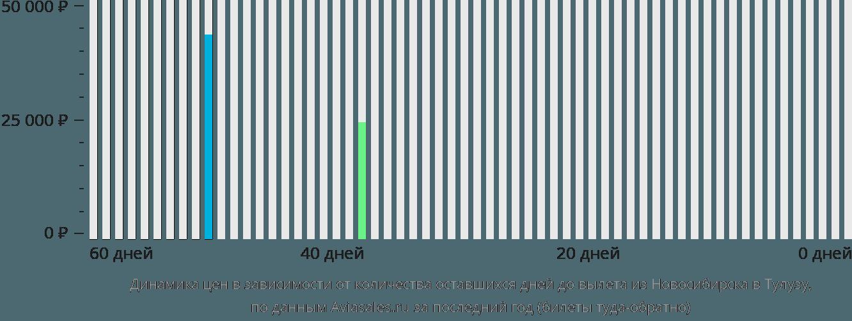 Динамика цен в зависимости от количества оставшихся дней до вылета из Новосибирска в Тулузу
