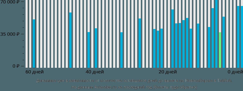 Динамика цен в зависимости от количества оставшихся дней до вылета из Новосибирска в Тайбэй
