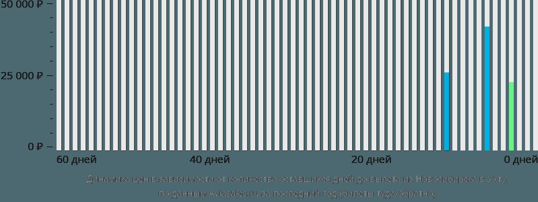 Динамика цен в зависимости от количества оставшихся дней до вылета из Новосибирска в Ухту