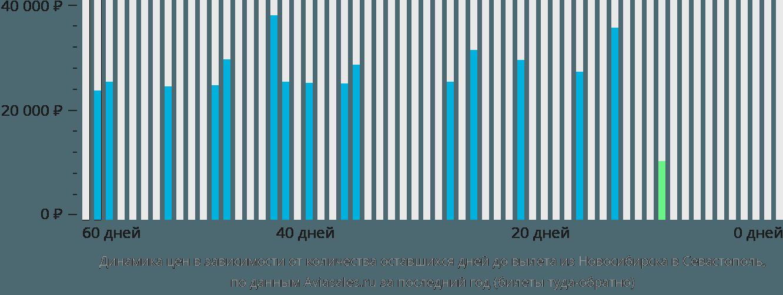 Динамика цен в зависимости от количества оставшихся дней до вылета из Новосибирска в Севастополь