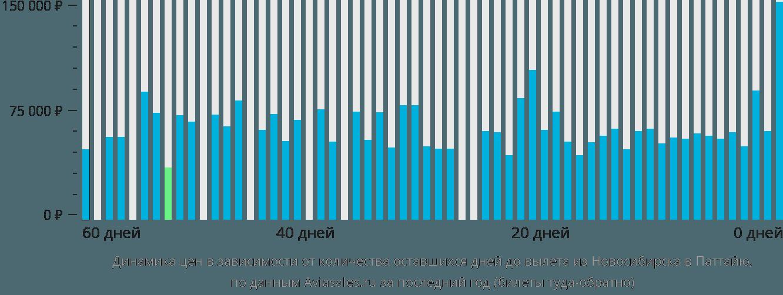 Динамика цен в зависимости от количества оставшихся дней до вылета из Новосибирска в Паттайю