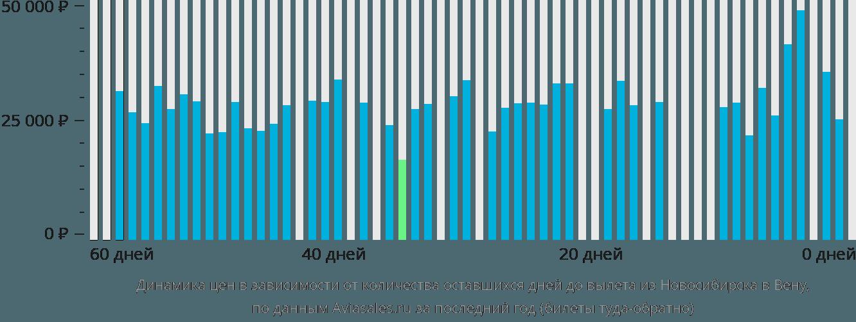 Динамика цен в зависимости от количества оставшихся дней до вылета из Новосибирска в Вену