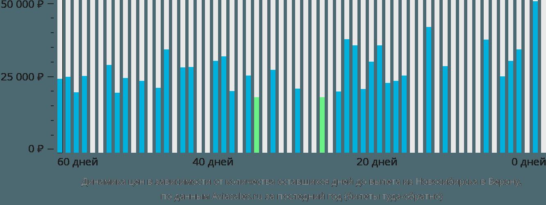 Динамика цен в зависимости от количества оставшихся дней до вылета из Новосибирска в Верону