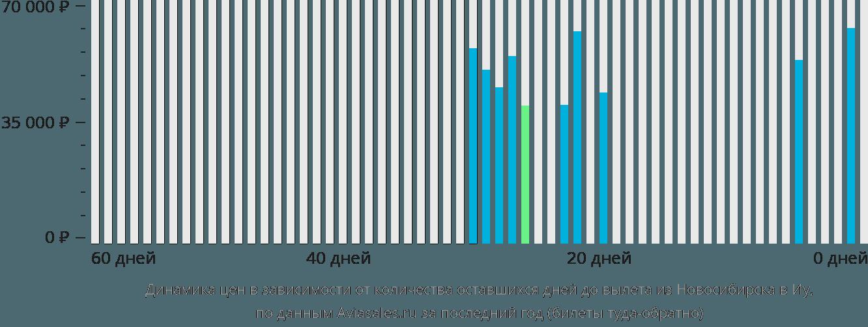 Динамика цен в зависимости от количества оставшихся дней до вылета из Новосибирска в Иу