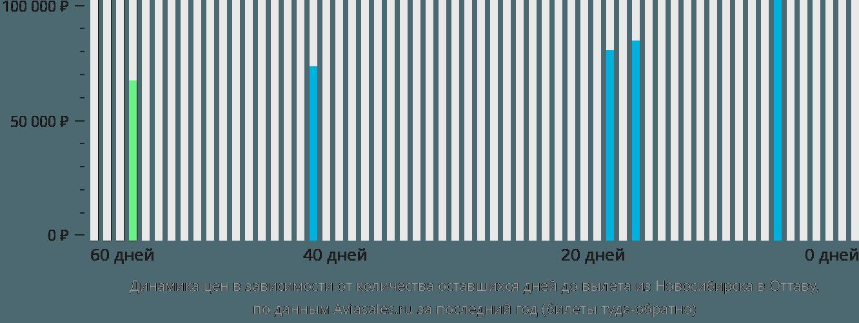 Динамика цен в зависимости от количества оставшихся дней до вылета из Новосибирска в Оттаву