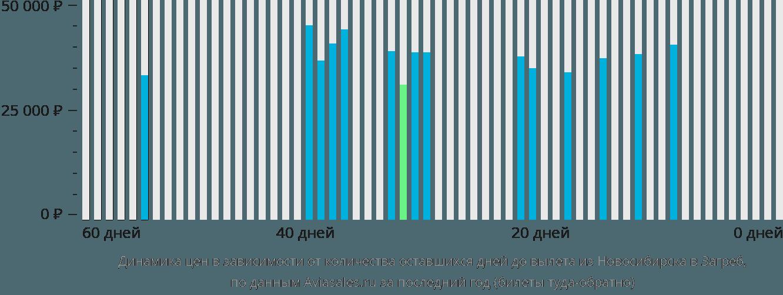Динамика цен в зависимости от количества оставшихся дней до вылета из Новосибирска в Загреб