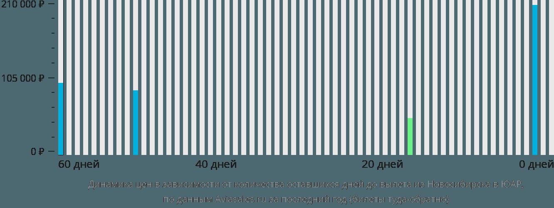 Динамика цен в зависимости от количества оставшихся дней до вылета из Новосибирска в ЮАР