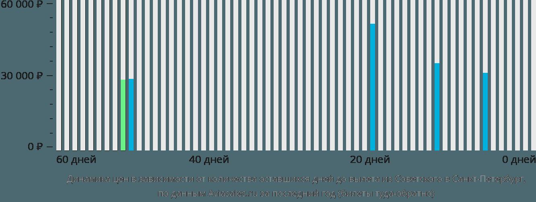 Динамика цен в зависимости от количества оставшихся дней до вылета из Советского в Санкт-Петербург