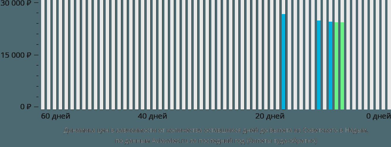Динамика цен в зависимости от количества оставшихся дней до вылета из Советского в Надым