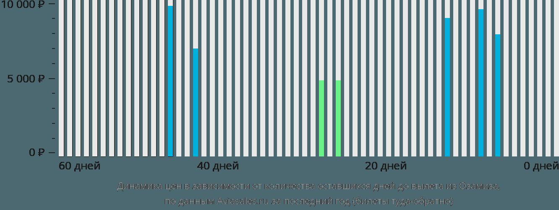 Динамика цен в зависимости от количества оставшихся дней до вылета из Озамис Сити