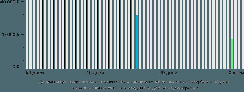 Динамика цен в зависимости от количества оставшихся дней до вылета из Падерборна в Бургас