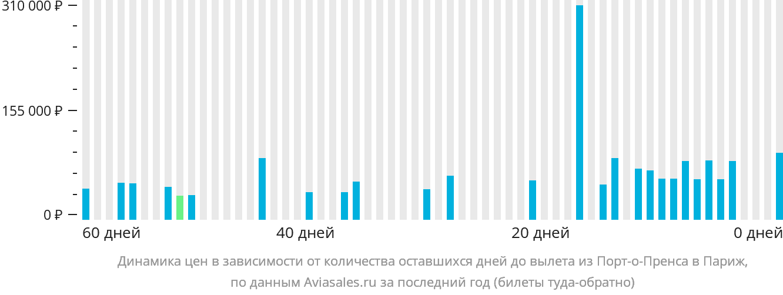 Динамика цен в зависимости от количества оставшихся дней до вылета из Порт-о-Пренса в Париж