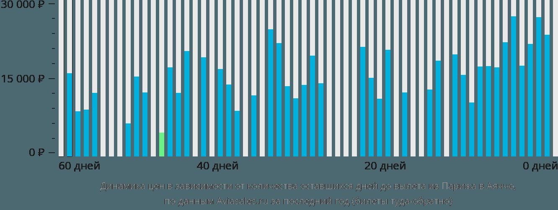 Динамика цен в зависимости от количества оставшихся дней до вылета из Парижа в Аяччо