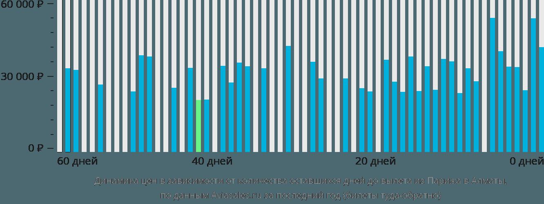 Динамика цен в зависимости от количества оставшихся дней до вылета из Парижа в Алматы