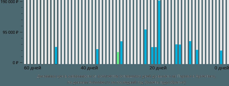 Динамика цен в зависимости от количества оставшихся дней до вылета из Парижа в Аргентину