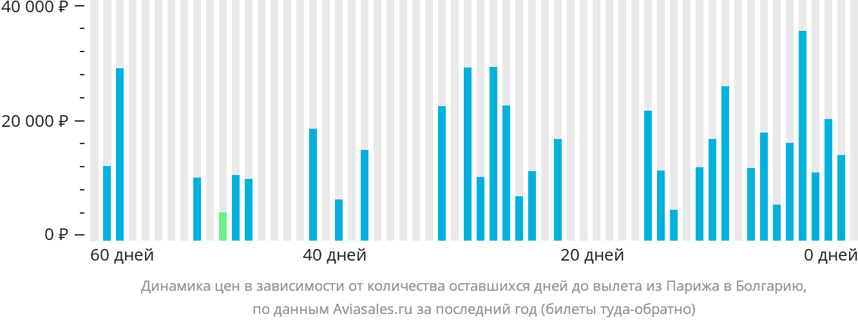 Динамика цен в зависимости от количества оставшихся дней до вылета из Парижа в Болгарию