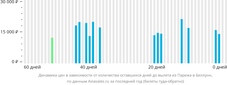 Динамика цен в зависимости от количества оставшихся дней до вылета из Парижа в Биллунн