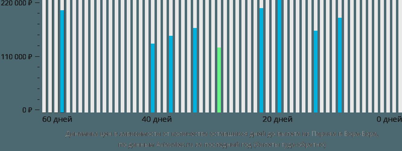 Динамика цен в зависимости от количества оставшихся дней до вылета из Парижа в Бора-Бора