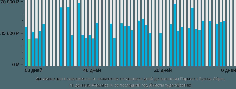 Динамика цен в зависимости от количества оставшихся дней до вылета из Парижа в Буэнос-Айрес