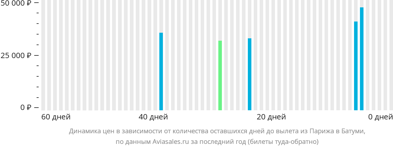 Динамика цен в зависимости от количества оставшихся дней до вылета из Парижа в Батуми