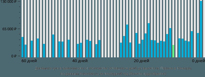 Динамика цен в зависимости от количества оставшихся дней до вылета из Парижа в Конакри