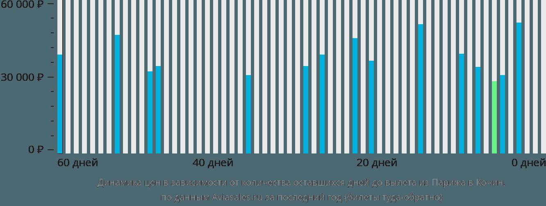 Динамика цен в зависимости от количества оставшихся дней до вылета из Парижа в Кочин