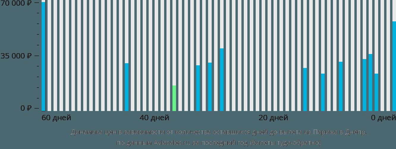 Динамика цен в зависимости от количества оставшихся дней до вылета из Парижа в Днепр