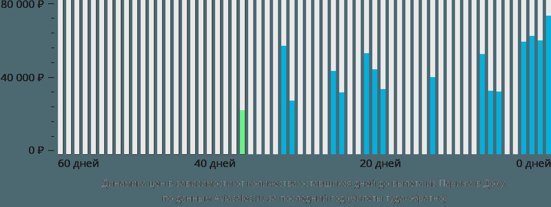 Динамика цен в зависимости от количества оставшихся дней до вылета из Парижа в Доху