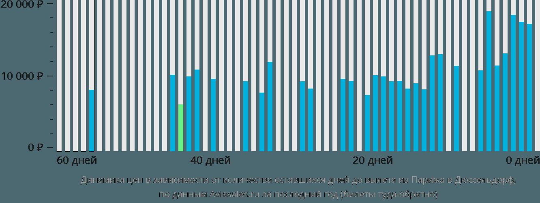Динамика цен в зависимости от количества оставшихся дней до вылета из Парижа в Дюссельдорф