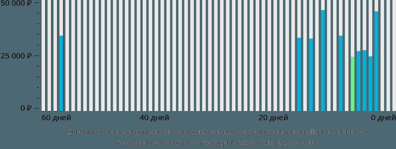 Динамика цен в зависимости от количества оставшихся дней до вылета из Парижа в Энтеббе