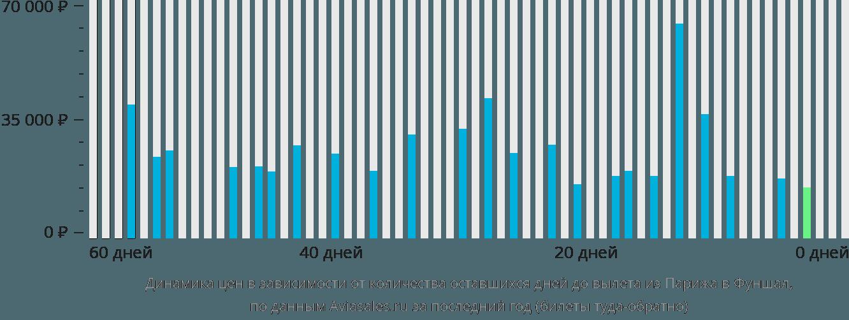 Динамика цен в зависимости от количества оставшихся дней до вылета из Парижа в Фуншал