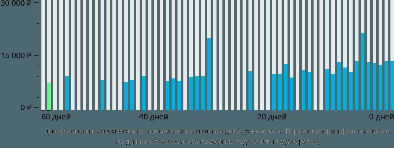 Динамика цен в зависимости от количества оставшихся дней до вылета из Парижа во Франкфурт-на-Майне